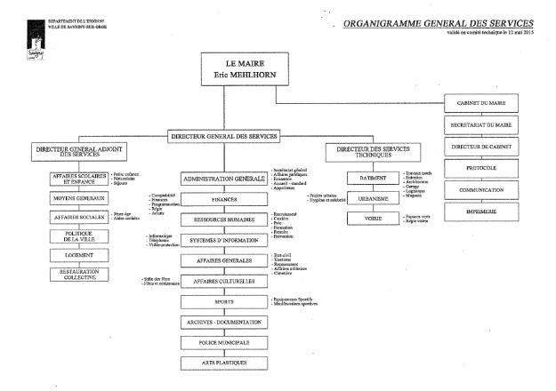 Organigramme-SSO